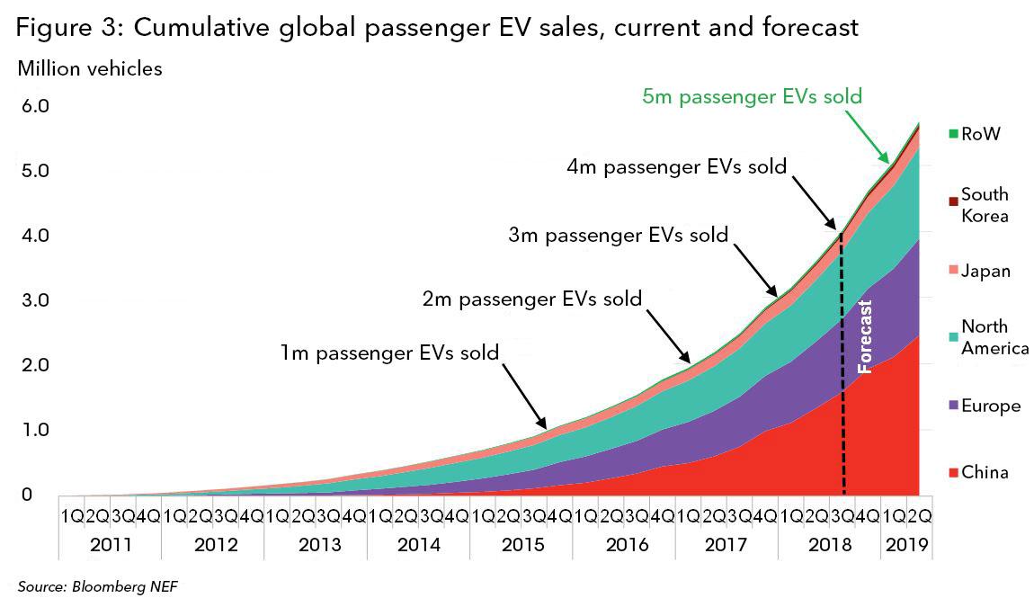 4-million-EVs_globally-chart-3