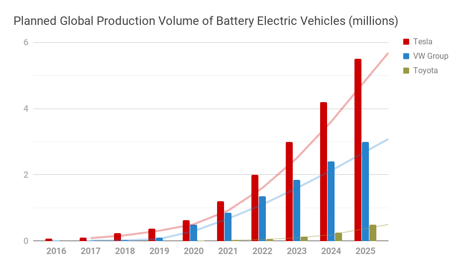 Planned-Global-Production-Volume-of-BEW 2025